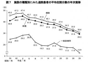 平均在院日数の年次推移